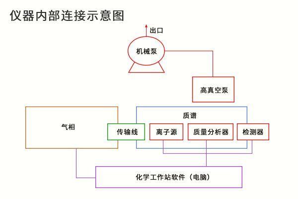 科米代謝氣相-質譜儀介紹